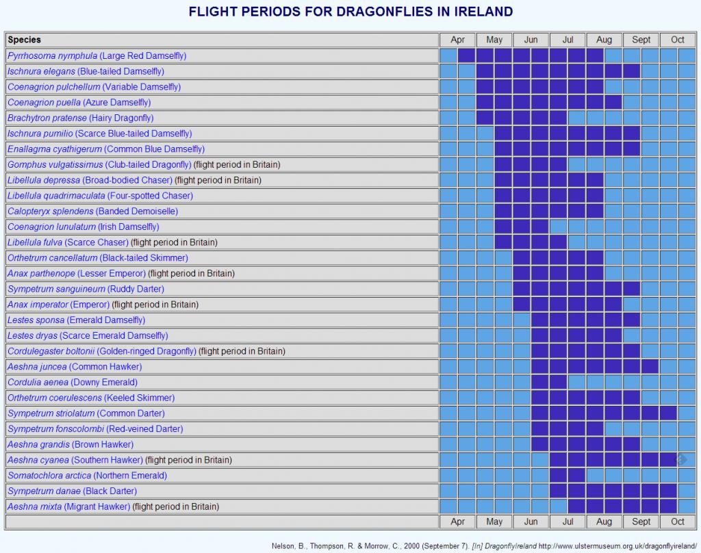 Flight periods for Dragonflies in Ireland